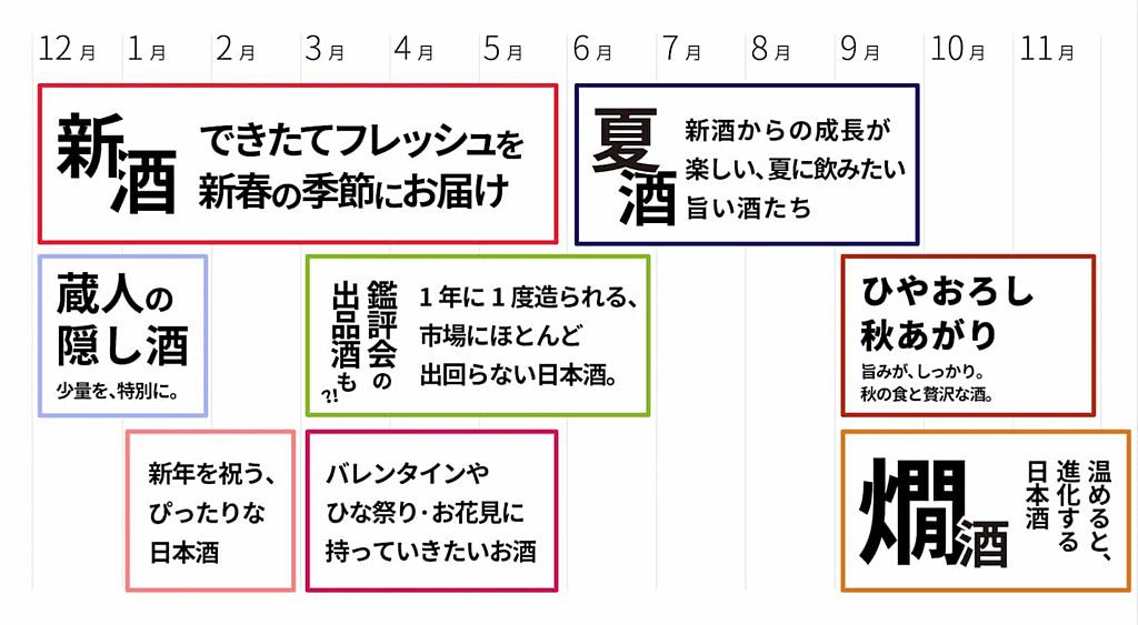 日本酒には季節がある